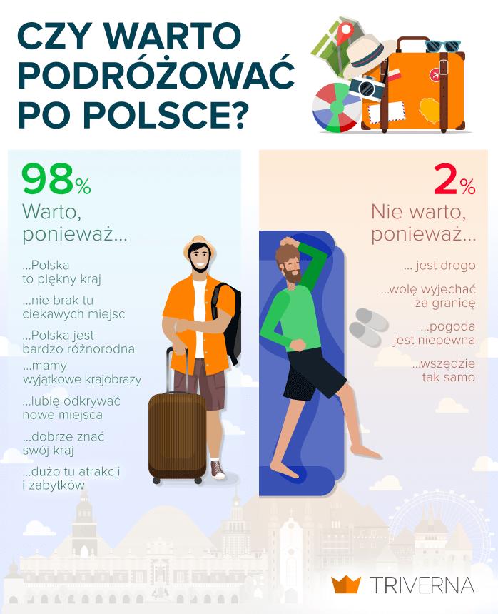 """infografika """"czy warto podróżować po Polsce"""""""