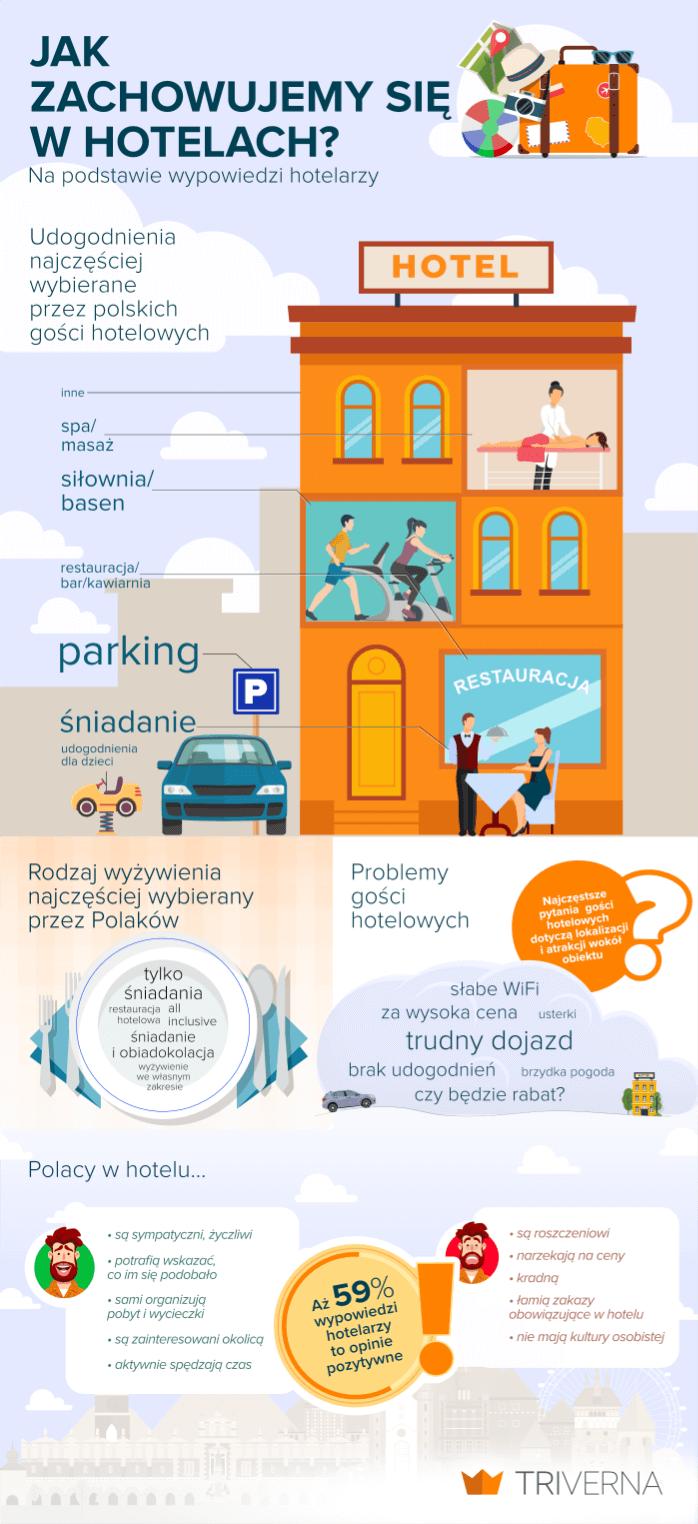infografika na podstawie wypowiedzi hotelarzy