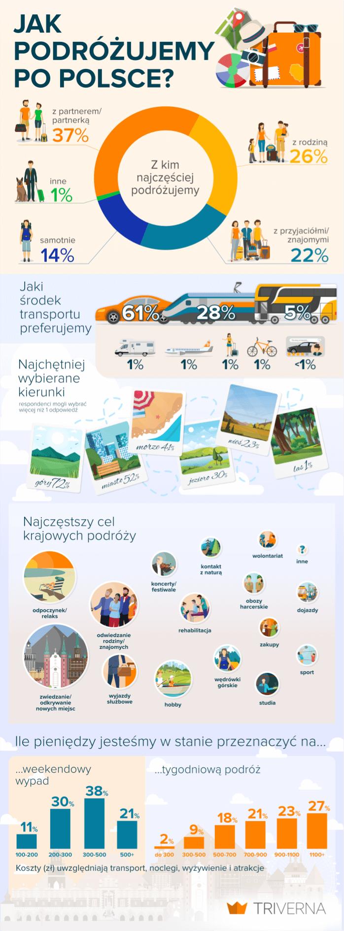 """infografika """"jak podróżujemy po polsce"""""""
