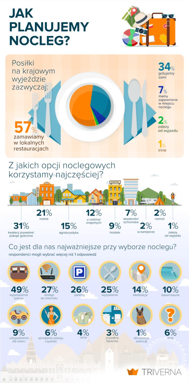 infografika o zakwaterowaniu na krajowych wyjazdach